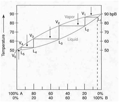 Fractional Distillation Diagram